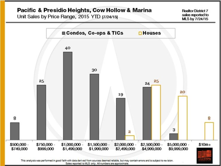 Pacific & Presidio Heights, Cow Hollow, and Marina neighborhood home sales