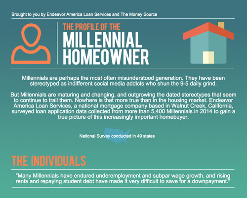 millennial-home-buyer-profile