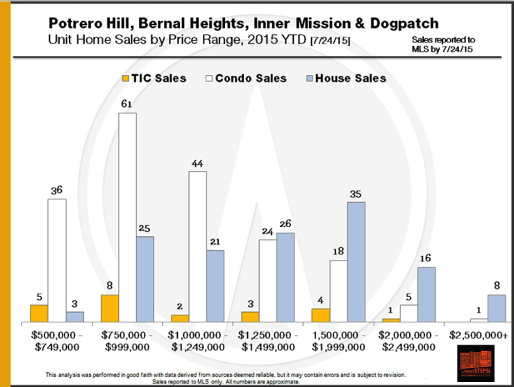potrero hill bernal heights, dogpatch inner mission 2015 market report