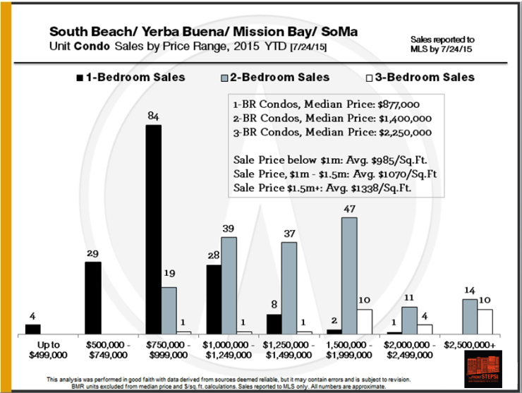 south beach yerba buena neighborhoods home sales and price