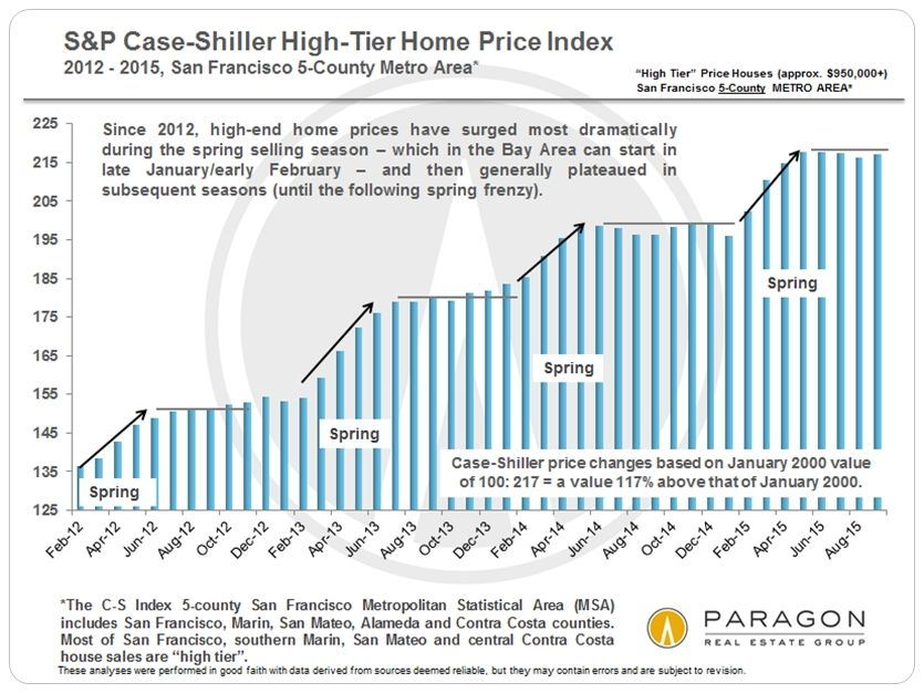 Case-Shiller_High-Tier_since-2012_V2-bar-chart.0