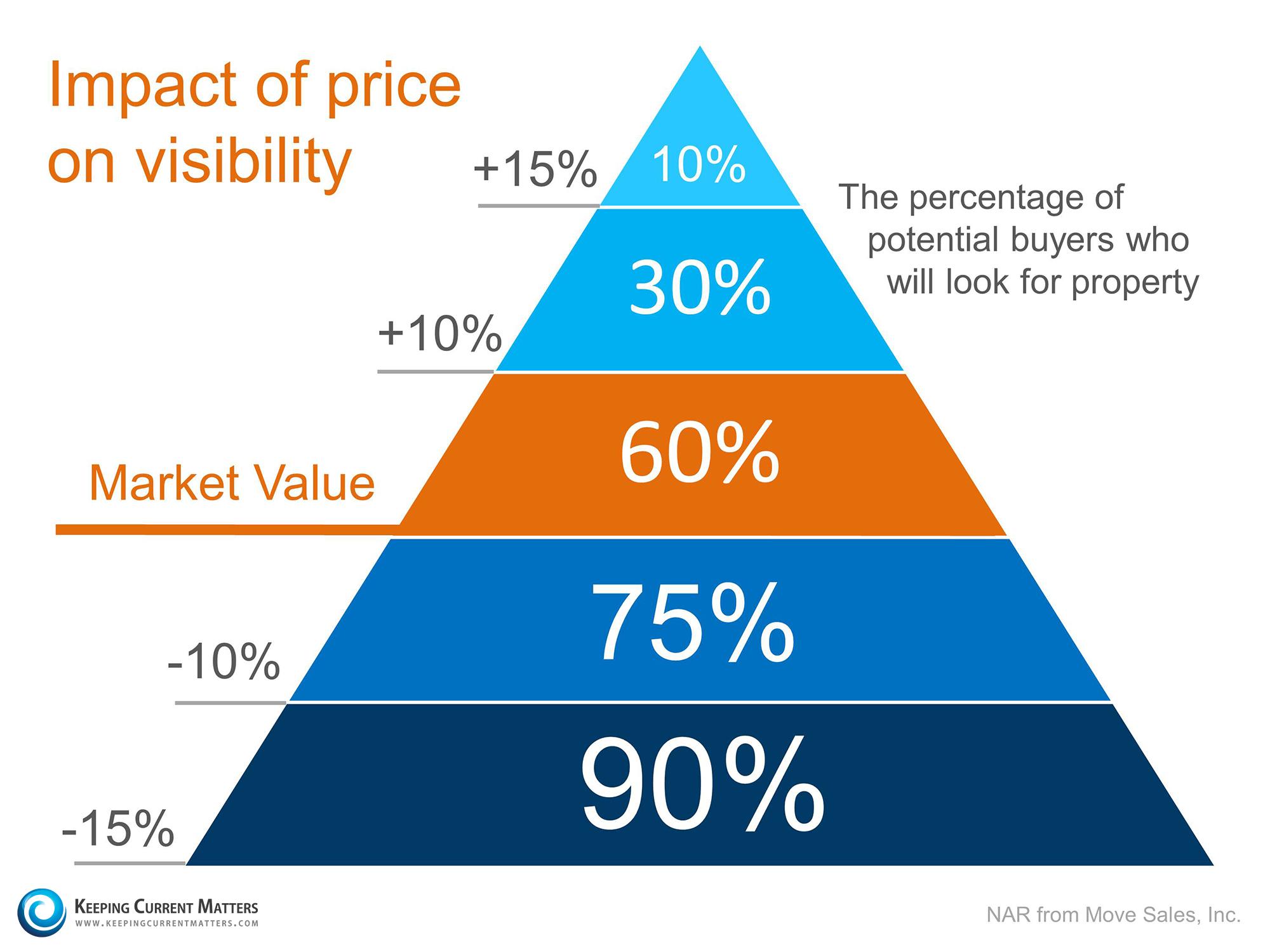 Price-Pyramid-KCM