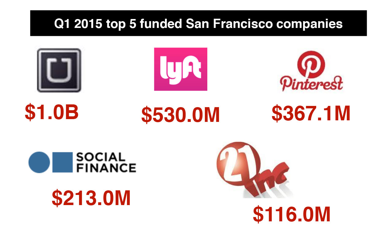 cover-san-francisco-high-tech-vc-funding-dashboard-Q1-2015-JLL