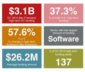 Slide 1 - US-san-francisco-high-tech-vc-funding-dashboard-Q1-201
