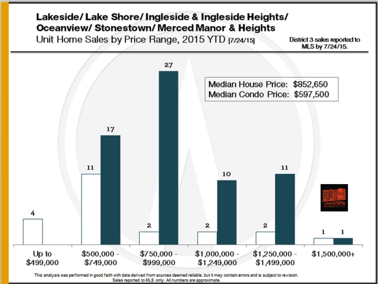 Lakeside, Lake Shore, Ingleside, Ingleside Heights, Oceanview, Stonestown, Merced Manor, Merced Heights neighborhood report