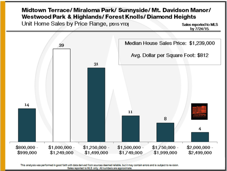 Midtown Terrace, Miraloma Park, Sunnyside, Mt. Davidson Manor, Westwood Park & Highlands, Forest Knolls, Diamond Heights market report