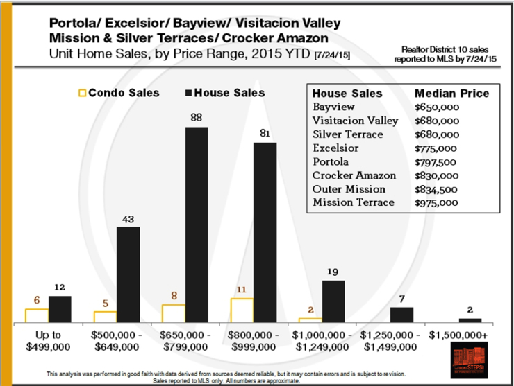 Portola, Excelsior, Bayview, Visitacion Valley, Mission Terrace, Silver Terrace, Crocker Amazon neighborhoods market reports