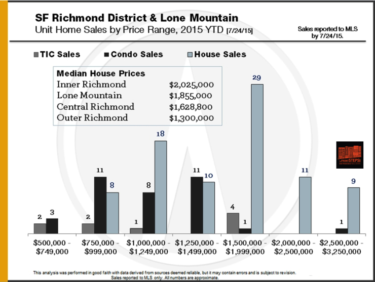 Richmond District and Lone Mountain neighborhood market reports