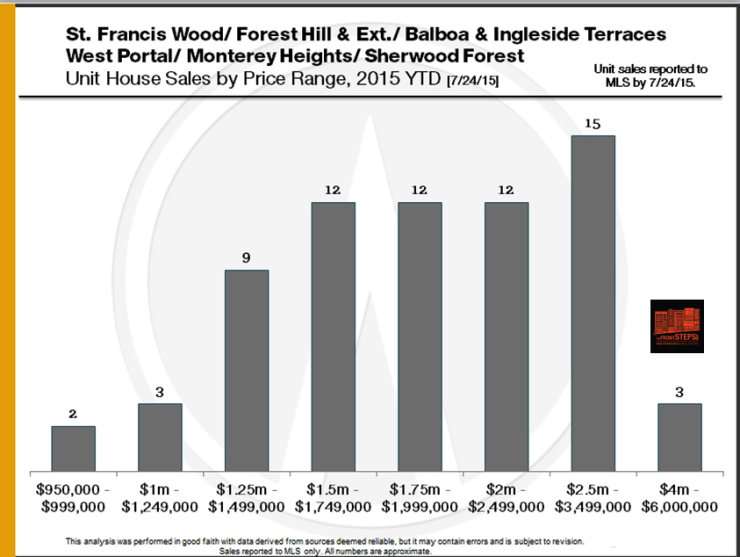 St Francis Wood, Forest Hill, Balboa Terrace, Ingleside Terrace, West Portal, Monterey Heights, Sherwood Forest market report