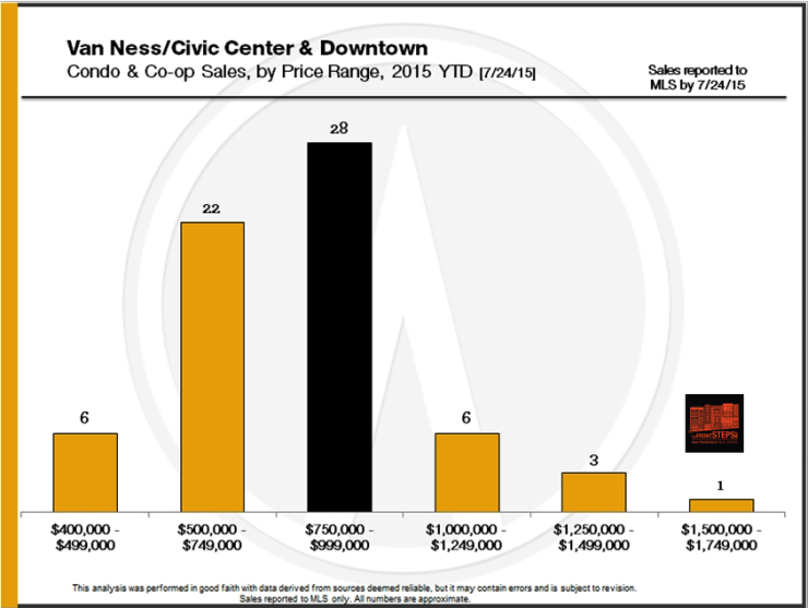 Van Ness, Civic Center, Downtown market report 2015